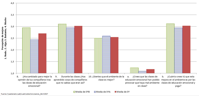 Distribución de resultados del cuestionario a alumnos 2